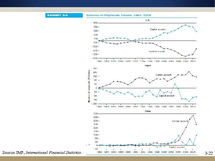 Source: IMF, International Financial Statistics. 3 -22