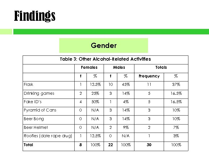 Findings Gender Table 3: Other Alcohol-Related Activities Females Males Totals f % Frequency %