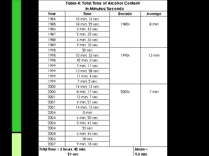 Table 4: Total Time of Alcohol Content in Minutes/Seconds Year 1984 Time 10 min,