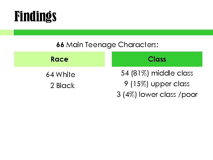 Findings 66 Main Teenage Characters: Race Class 64 White 54 (81%) middle class 9