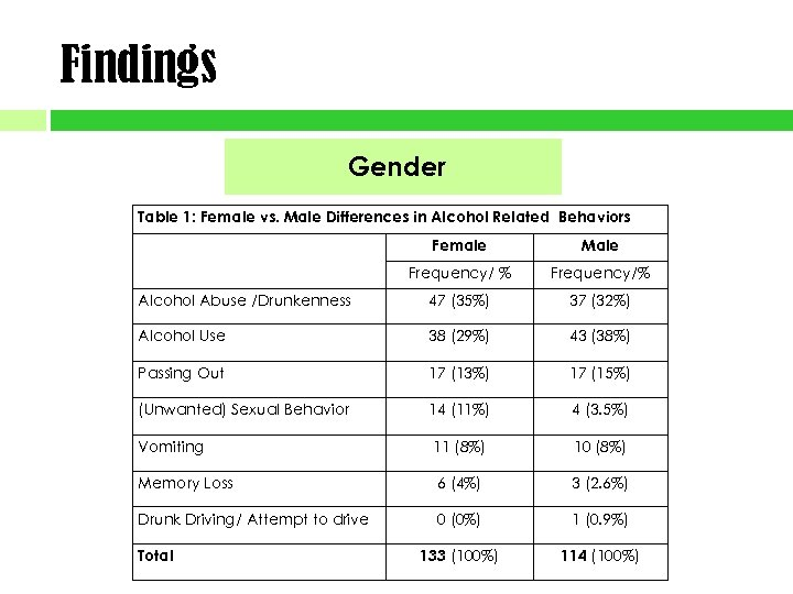 Findings Gender Table 1: Female vs. Male Differences in Alcohol Related Behaviors Female Male