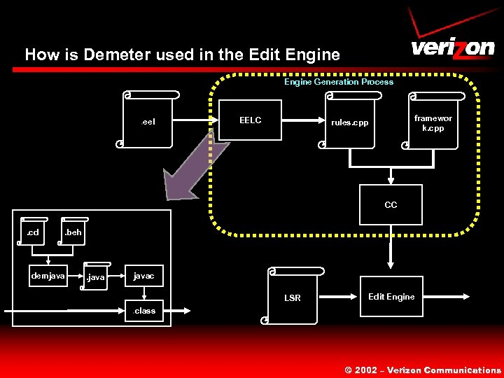 How is Demeter used in the Edit Engine Generation Process . eel EELC framewor