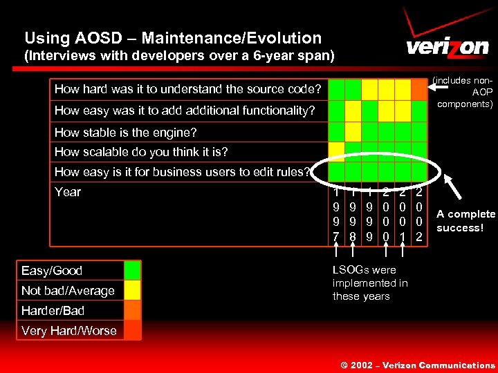 Using AOSD – Maintenance/Evolution (Interviews with developers over a 6 -year span) (includes non.