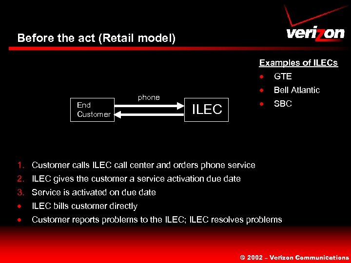 Before the act (Retail model) Examples of ILECs · End Customer · ILEC Bell