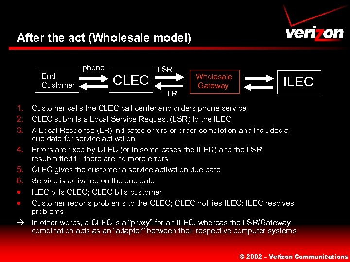 After the act (Wholesale model) End Customer phone CLEC LSR LR Wholesale Gateway ILEC