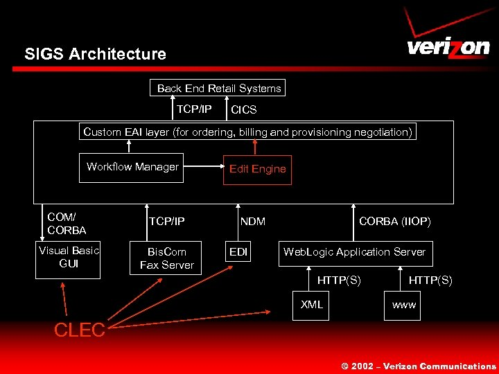 SIGS Architecture Back End Retail Systems TCP/IP CICS Custom EAI layer (for ordering, billing