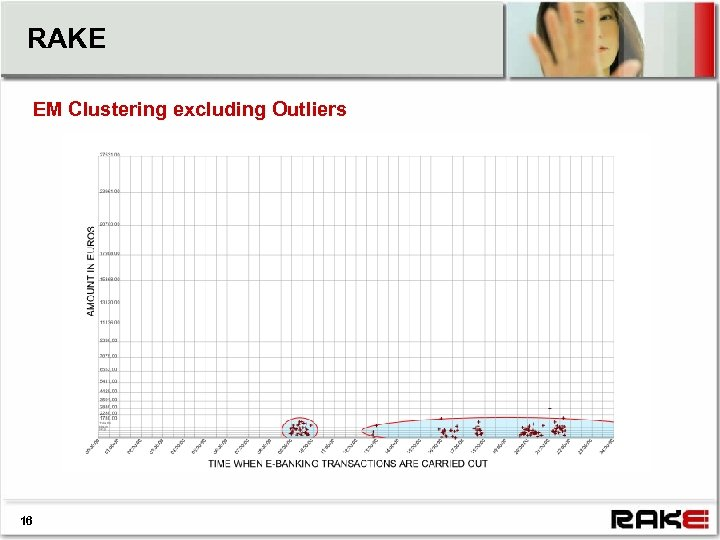 RAKE EM Clustering excluding Outliers 16