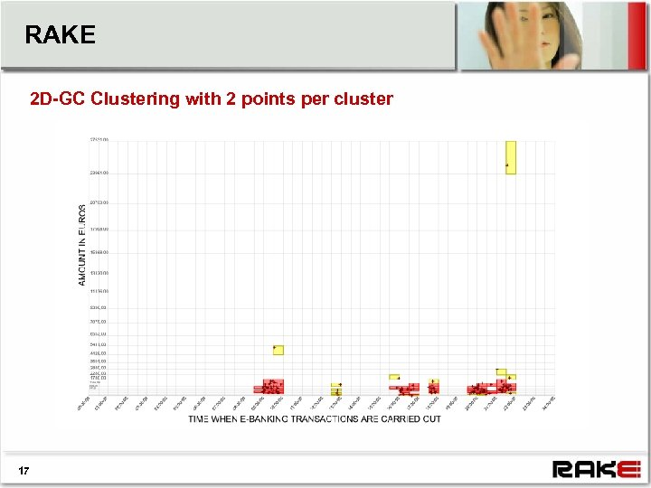 RAKE 2 D-GC Clustering with 2 points per cluster 17