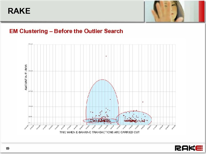 RAKE EM Clustering – Before the Outlier Search 19