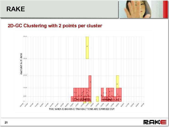RAKE 2 D-GC Clustering with 2 points per cluster 21