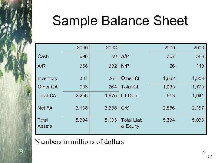 Sample Balance Sheet 2009 2008 Cash 696 58 A/P 307 303 A/R 956 992