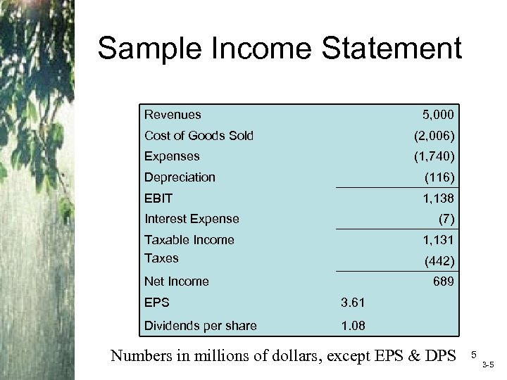 Sample Income Statement Revenues 5, 000 Cost of Goods Sold (2, 006) Expenses (1,
