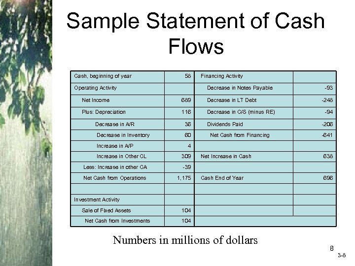 Sample Statement of Cash Flows Cash, beginning of year 58 Operating Activity Financing Activity