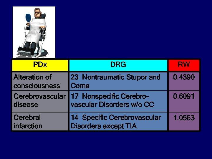 PDx Alteration of consciousness DRG 23 Nontraumatic Stupor and Coma RW 0. 4390 Cerebrovascular
