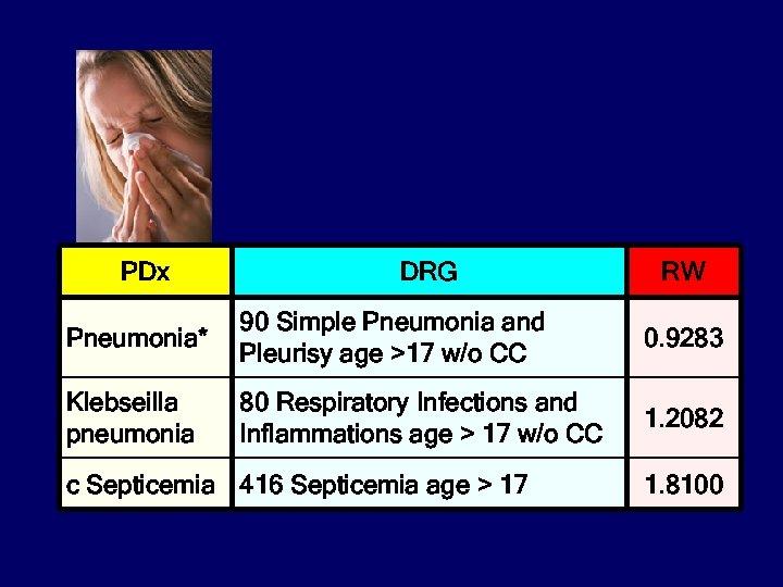 PDx DRG RW Pneumonia* 90 Simple Pneumonia and Pleurisy age >17 w/o CC 0.