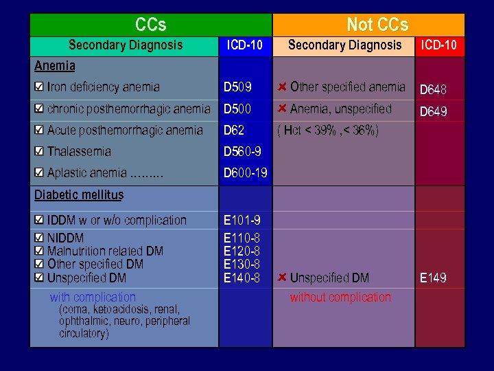 CCs Secondary Diagnosis Anemia Iron deficiency anemia Not CCs ICD-10 Secondary Diagnosis D 509