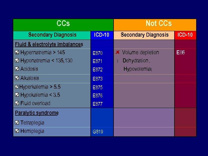 CCs Not CCs Secondary Diagnosis Fluid & electrolyte imbalances Hypernatremia > 145 Hyponatremia <