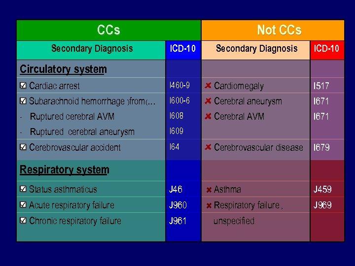CCs Secondary Diagnosis Circulatory system Not CCs ICD-10 Secondary Diagnosis ICD-10 Cardiac arrest I