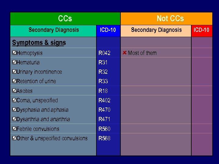 CCs Not CCs Secondary Diagnosis Symptoms & signs ICD-10 Secondary Diagnosis Hemoptysis R 042