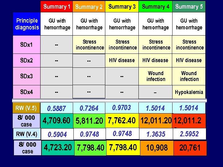 Summary 1 Summary 2 Summary 3 Summary 4 Summary 5 Principle GU with diagnosis
