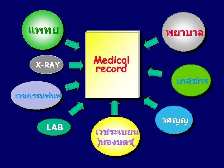 แพทย X-RAY พยาบาล Medical record เภสชกร เวชกรรมฟนฟ LAB วสญญ เวชระเบยน )หองบตร (