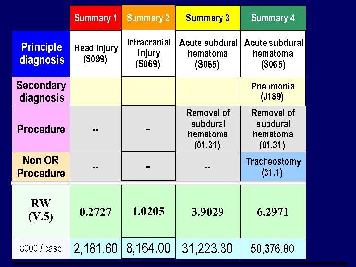 Summary 1 Summary 2 Summary 3 Summary 4 Principle Head injury Intracranial Acute subdural