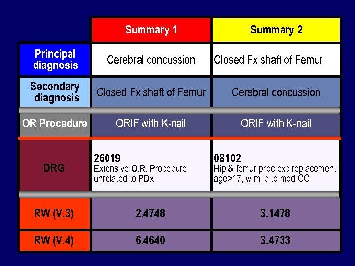 Summary 1 Summary 2 Principal diagnosis Cerebral concussion Secondary diagnosis Closed Fx shaft of