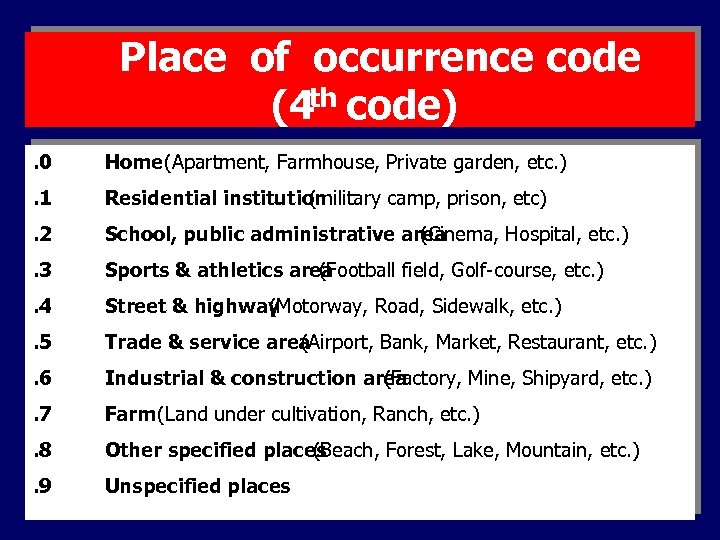 Place of occurrence code (4 th code). 0 Home (Apartment, Farmhouse, Private garden, etc.