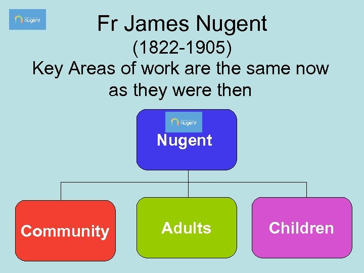 Fr James Nugent (1822 -1905) Key Areas of work are the same now as