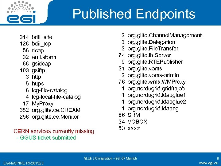 Published Endpoints 314 126 56 32 66 103 3 5 6 4 17 352