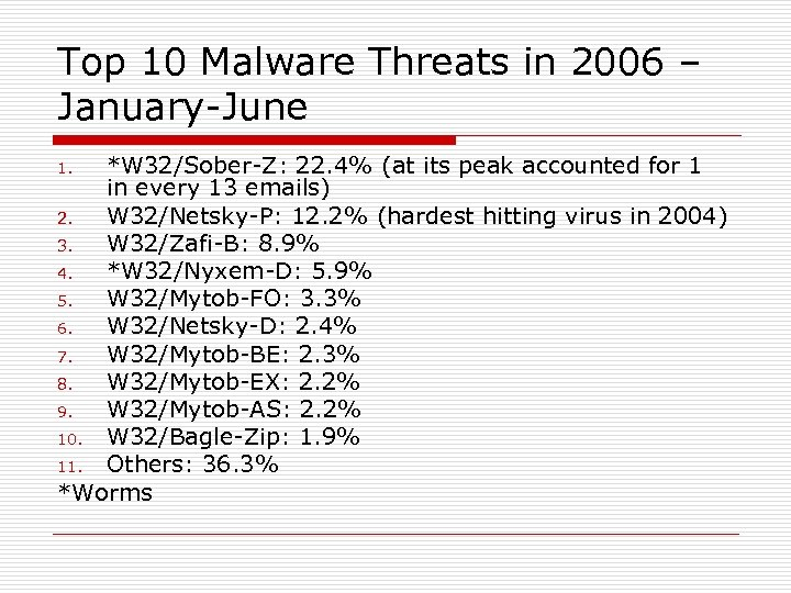 Top 10 Malware Threats in 2006 – January-June *W 32/Sober-Z: 22. 4% (at its