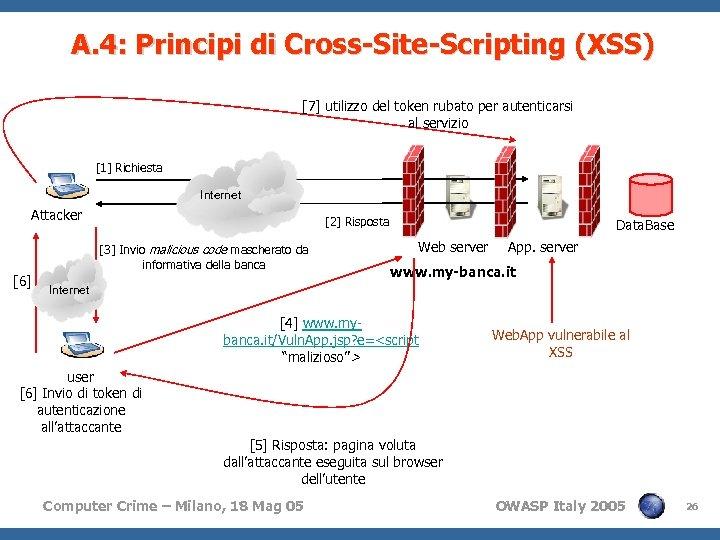 A. 4: Principi di Cross-Site-Scripting (XSS) [7] utilizzo del token rubato per autenticarsi al