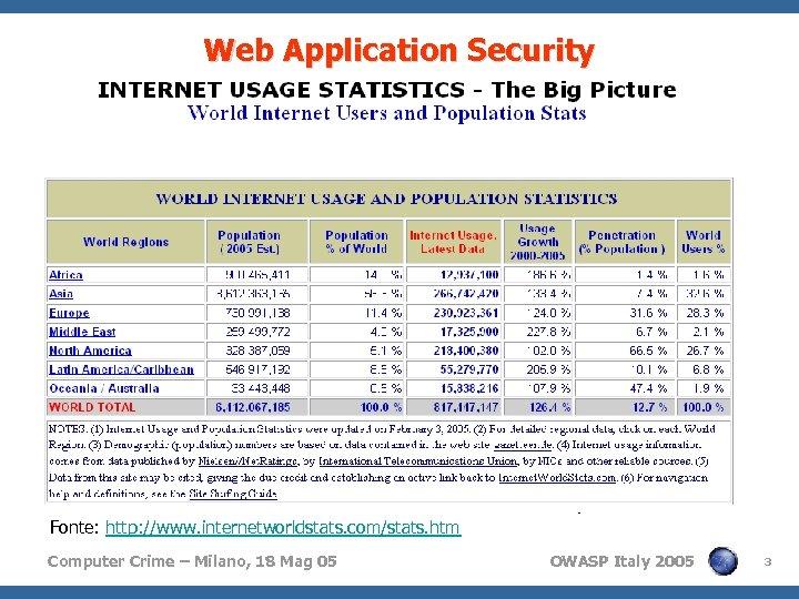 Web Application Security // Trend 4 Sempre più aziende sono on-line 4 Sempre più