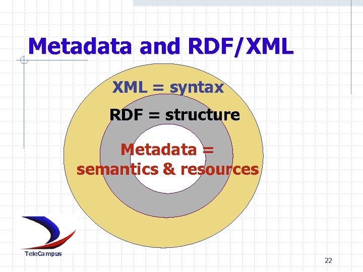Metadata and RDF/XML = syntax RDF = structure Metadata = semantics & resources Tele.