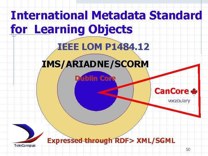International Metadata Standard for Learning Objects IEEE LOM P 1484. 12 IMS/ARIADNE/SCORM Dublin Core