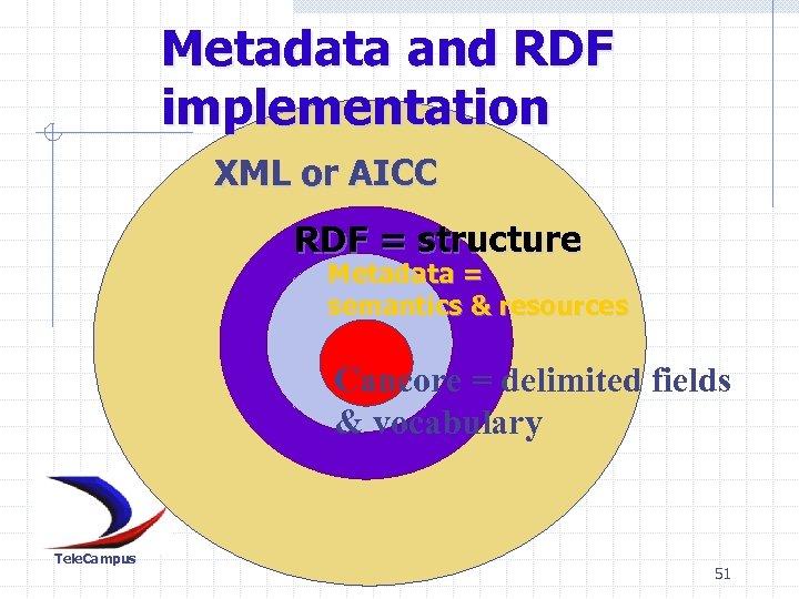 Metadata and RDF implementation XML or AICC RDF = structure Metadata = semantics &