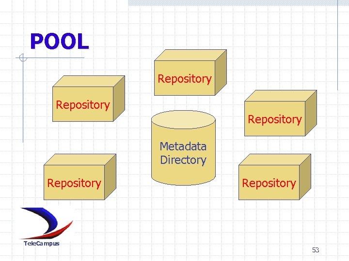 POOL Repository Metadata Directory Repository Tele. Campus Repository 53