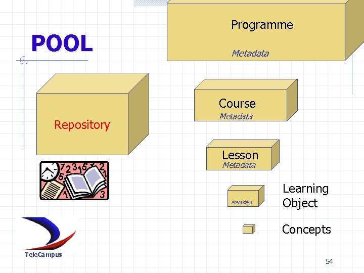 POOL Programme Metadata Course Repository Metadata Lesson Metadata Learning Object Concepts Concept Tele. Campus