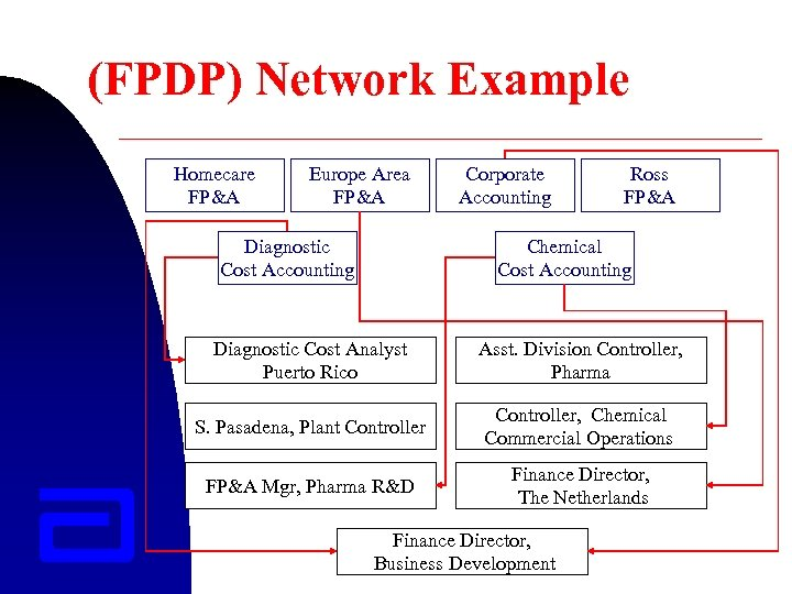 (FPDP) Network Example Homecare FP&A Europe Area FP&A Diagnostic Cost Accounting Corporate Accounting Ross