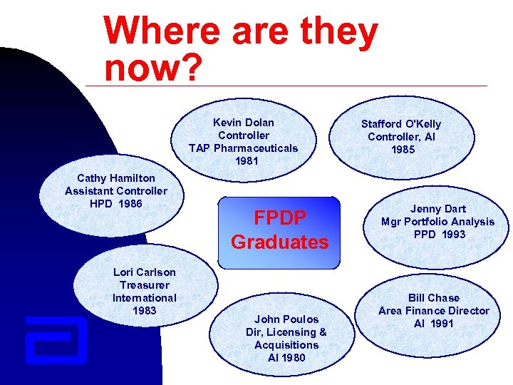 Where are they now? Kevin Dolan Controller TAP Pharmaceuticals 1981 Cathy Hamilton Assistant Controller