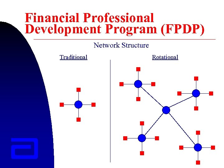 Financial Professional Development Program (FPDP) Network Structure Traditional Rotational