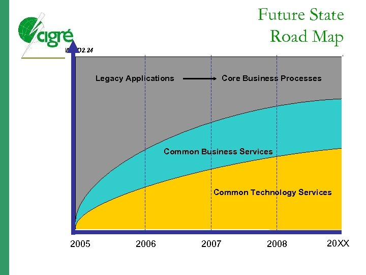 Future State Road Map WG D 2. 24 Legacy Applications Core Business Processes Common