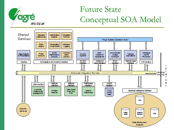 Future State Conceptual SOA Model WG D 2. 24 Shared Services Standard Data Model