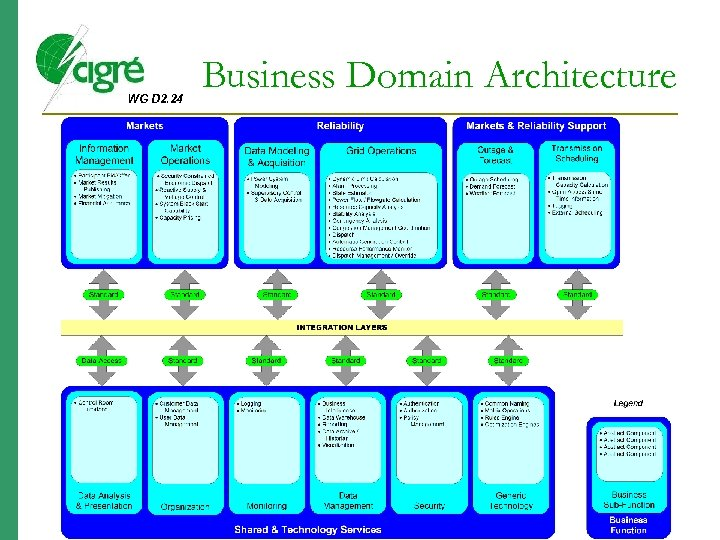 WG D 2. 24 Business Domain Architecture