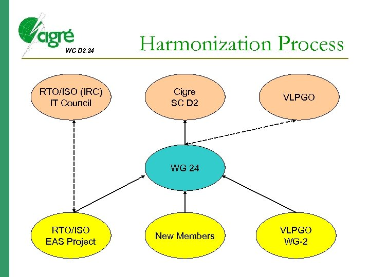 WG D 2. 24 RTO/ISO (IRC) IT Council Harmonization Process Cigre SC D 2
