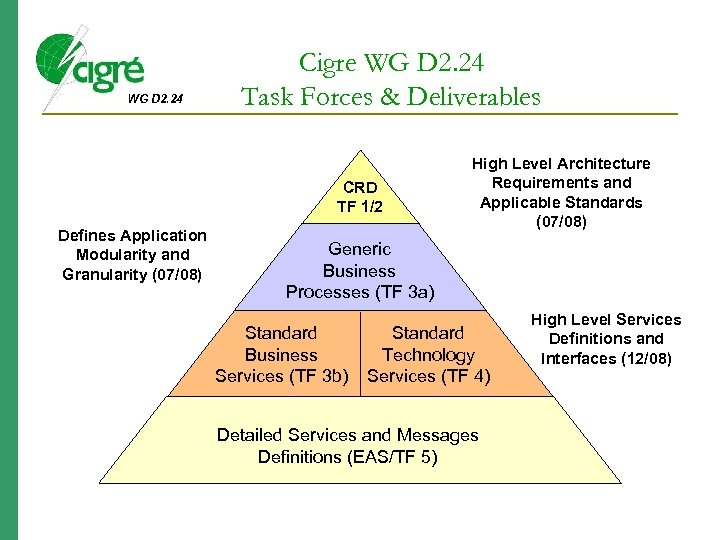 WG D 2. 24 Cigre WG D 2. 24 Task Forces & Deliverables CRD