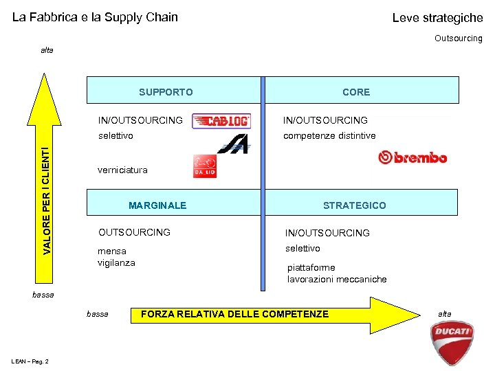 La Fabbrica e la Supply Chain Leve strategiche Outsourcing alta SUPPORTO CORE IN/OUTSOURCING selettivo