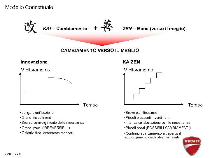 Modello Concettuale KAI = Cambiamento + ZEN = Bene (verso il meglio) CAMBIAMENTO VERSO