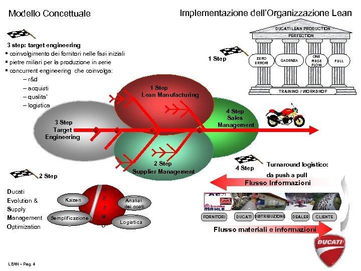 Implementazione dell'Organizzazione Lean Modello Concettuale DUCATI LEAN PRODUCTION PERFECTION 3 step: target engineering §