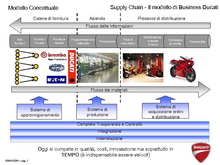 Supply Chain - Il modello di Business Ducati Modello Concettuale Catene di fornitura Azienda
